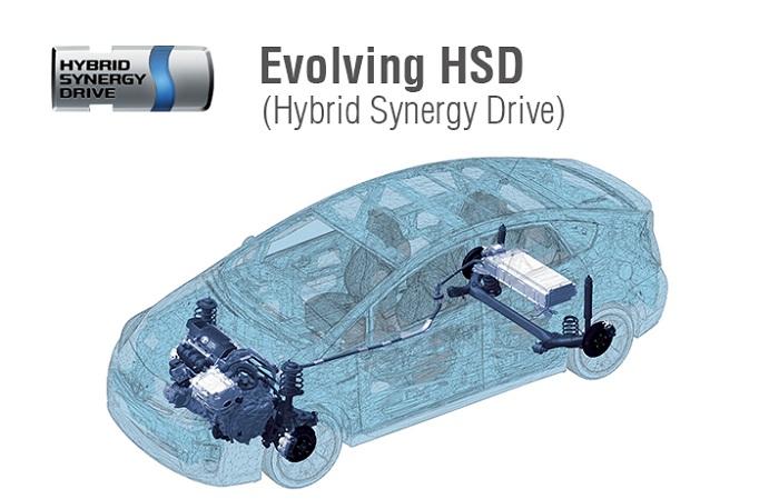 Mesin Toyota Prius